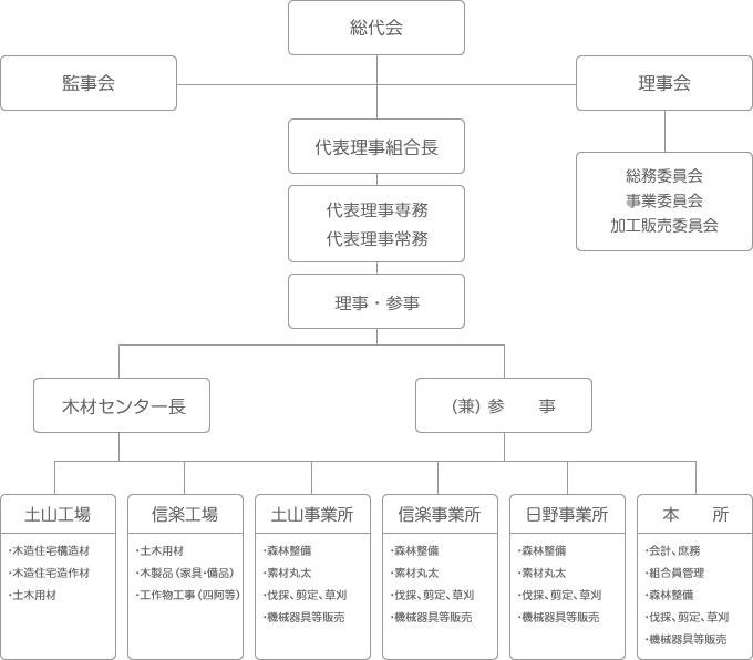 滋賀中央森林組合組織図